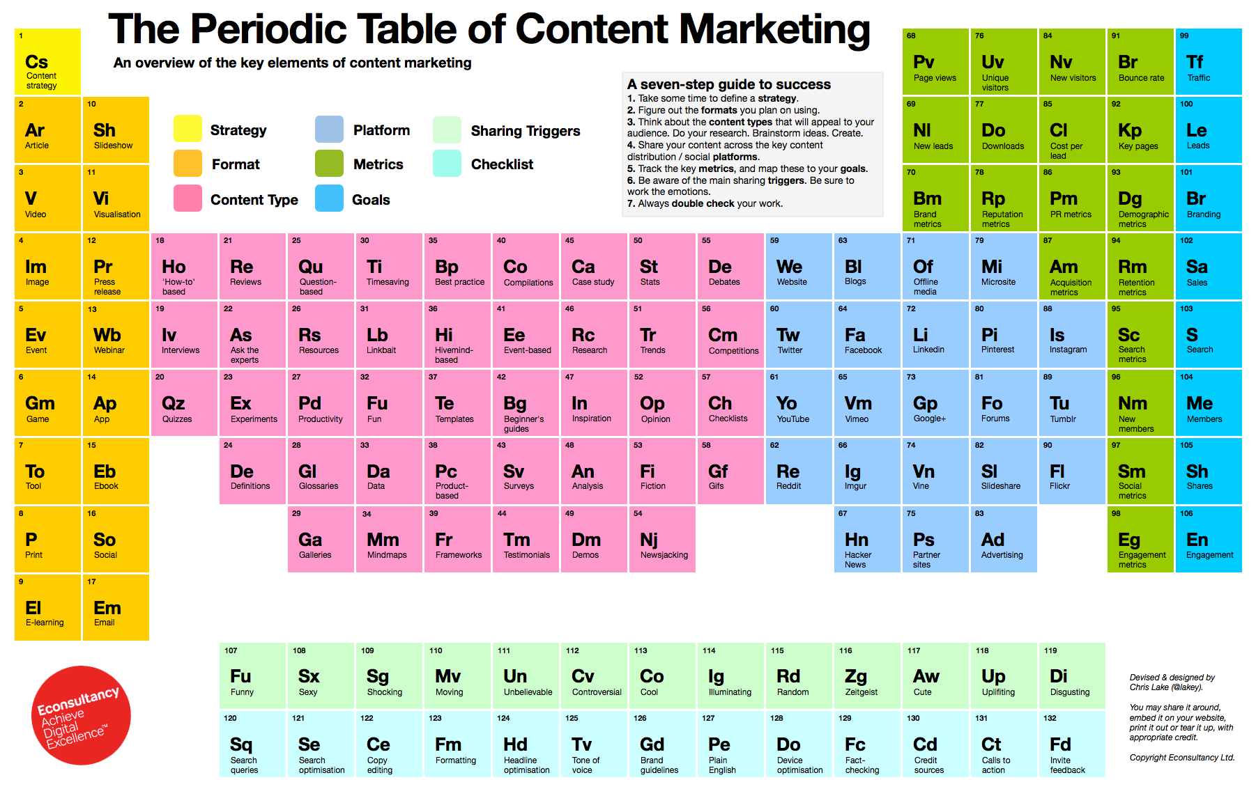 The periodic table of content marketing content catnip periodic table of content marketing gamestrikefo Gallery