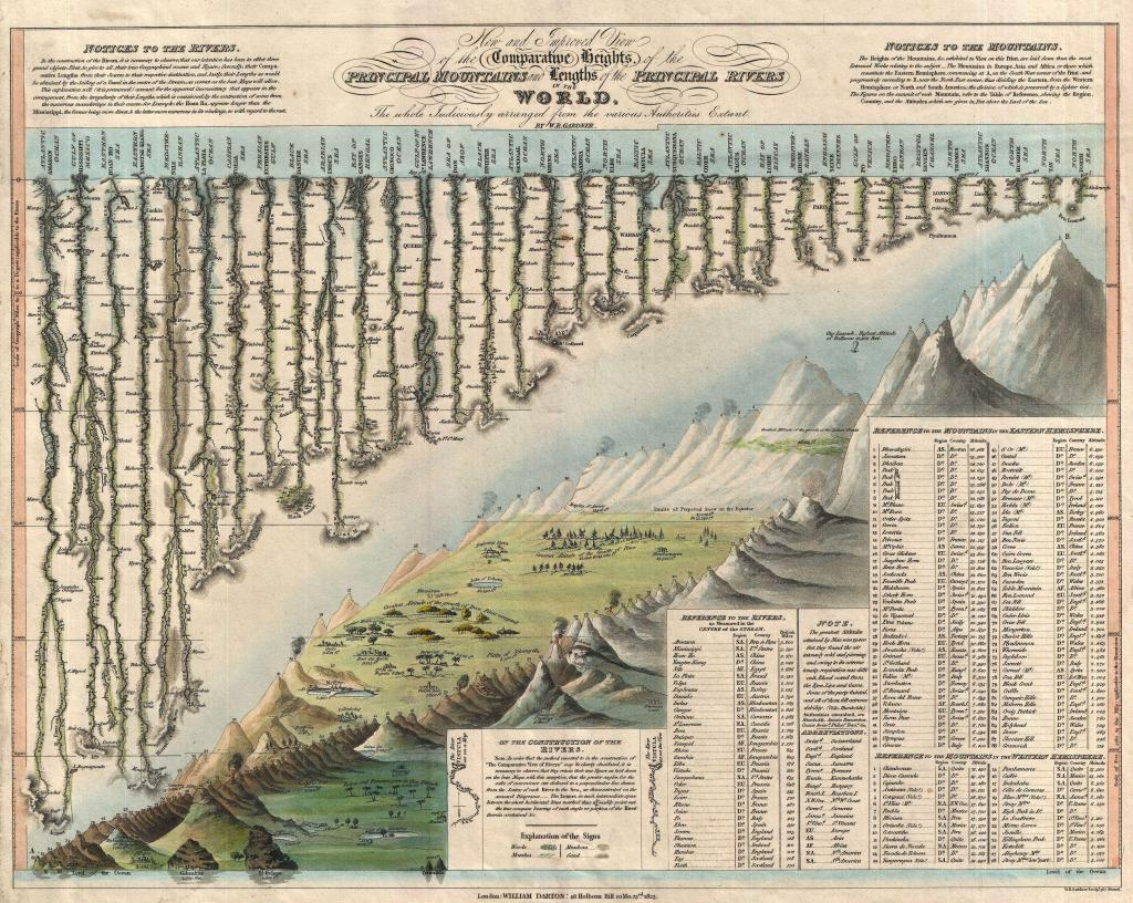 (1823)Darton and Gardner. New and Improved View of the Comparative Heights, of the Principal Mountains and Lengths of the Principal Rivers in the World.