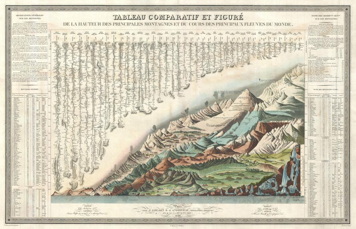 (1836) Andriveau Goujon Comparative Mountains and Rivers Chart. Includes reconstructed waterfalls section, added scientific and geographical knowledge, more important cities notated, extensive textual annotations, a section indicating undersea and subterranean regions.