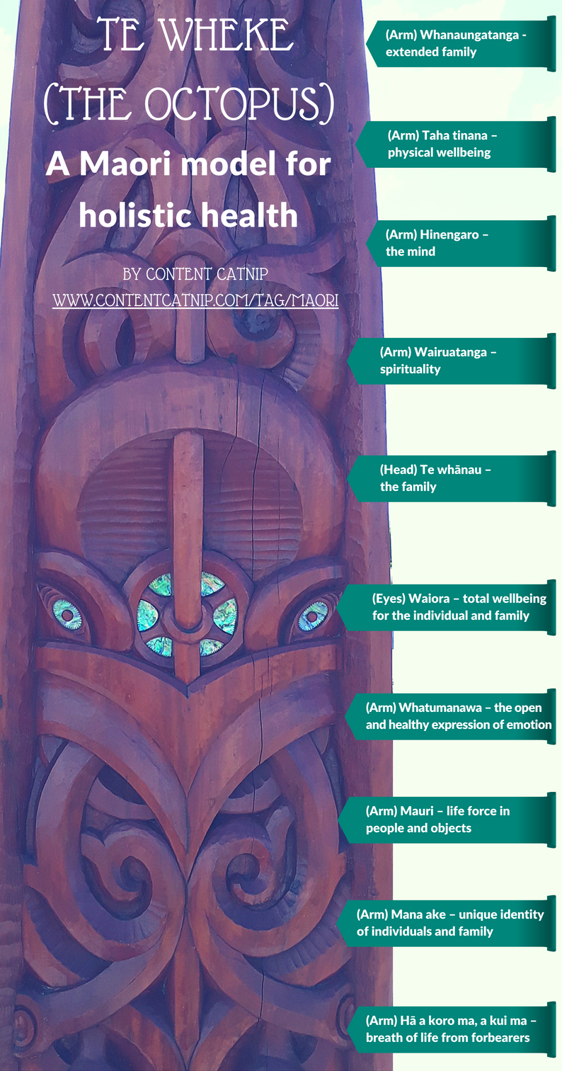 An interesting holistic model for health according to the eight tentacles of the Octopus, Te Wheke in Maori culture